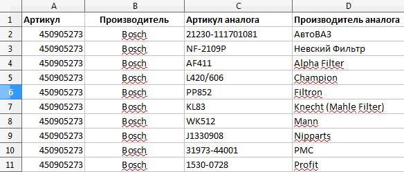 Загрузка пользовательских аналогов запчастей в базу